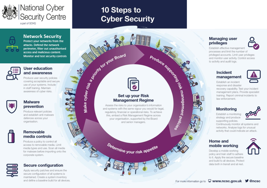 10 Stages of Cyber Security_Network Security Selected PNG