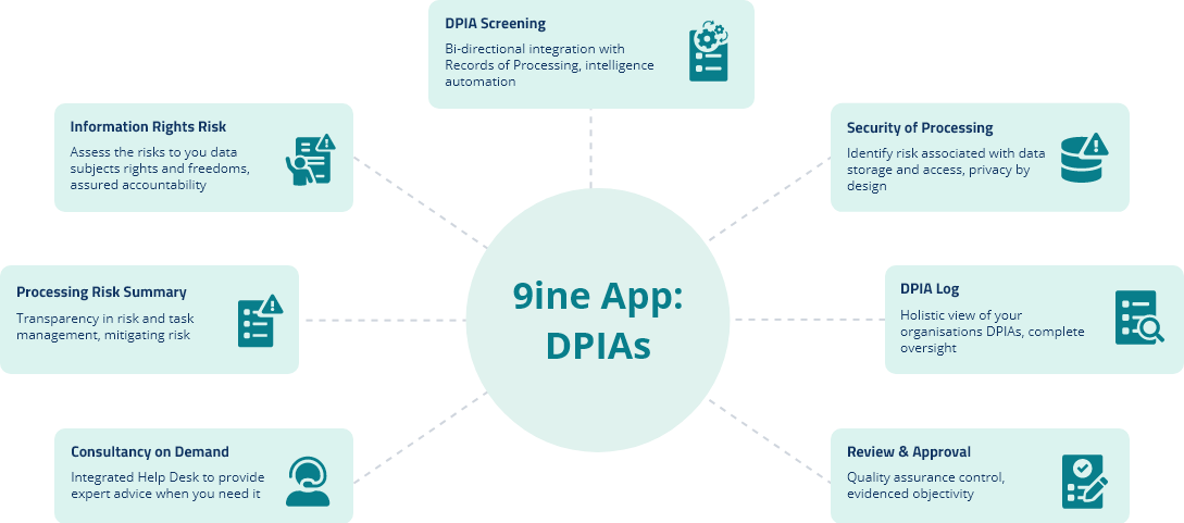 9ine App - DPIAs - V01